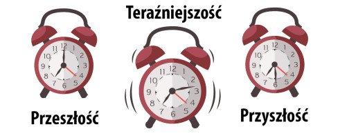 Времена в польском языке: таблица и правила